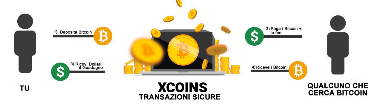 Raddoppiare i bitcoin